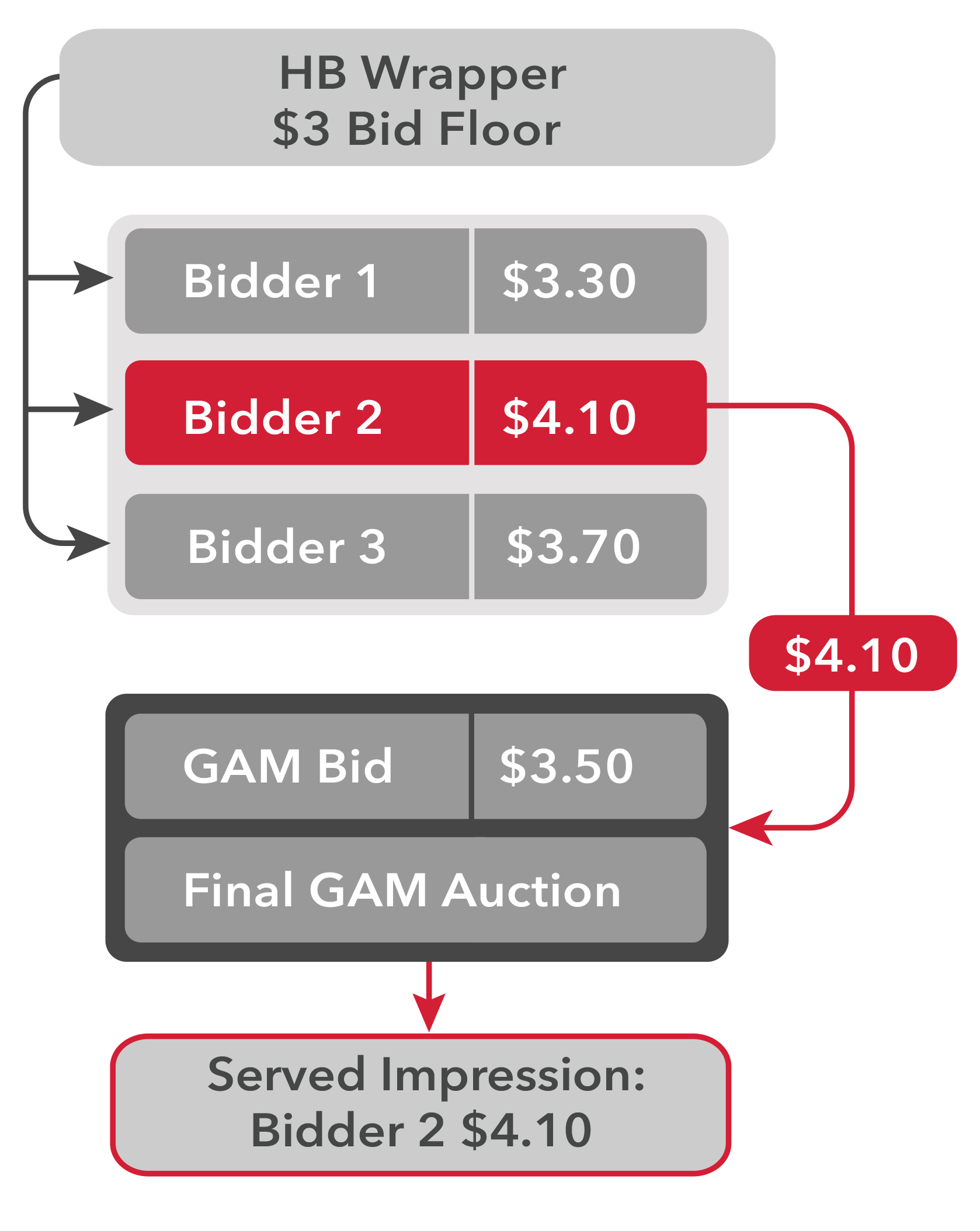Header Bidding vs. Waterfall